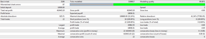 Anchorage_Trader_Wild_UG_18_results
