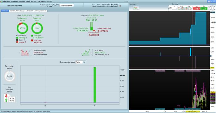 Fluctuation_Scalper_2_7_and_4_24ticks_14_percent_risk_stats