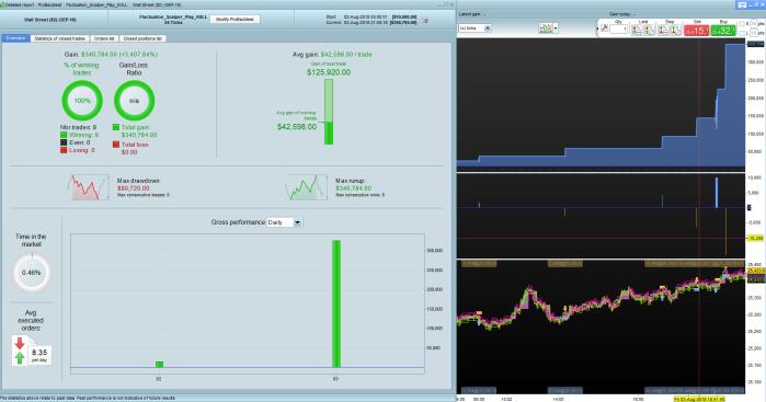 Fluctuation_Scalper_3_7_and_4_24ticks_14_percent_risk_stats
